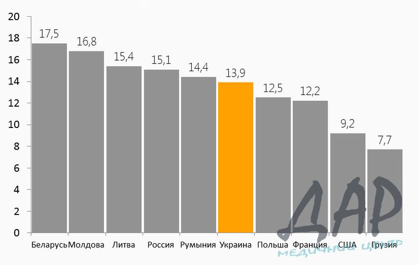 Украинский алкоголизм в литрах