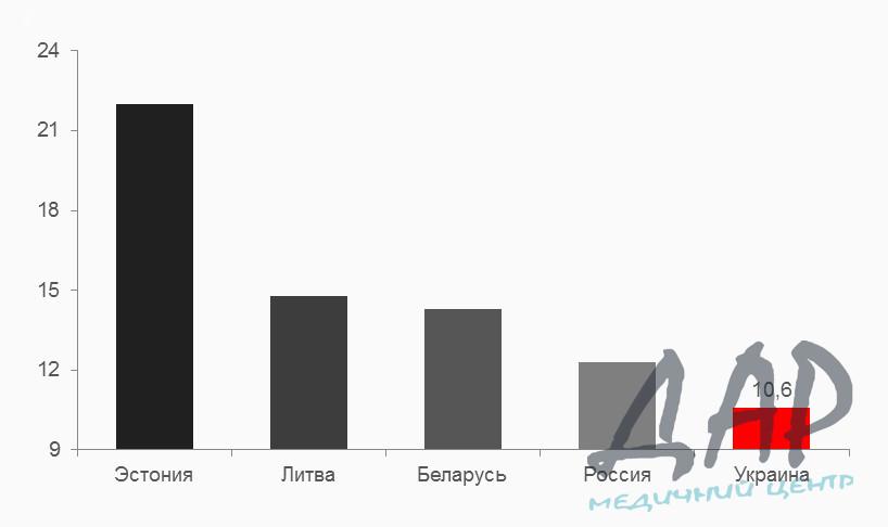 Статистика смертности от алкоголизма в Украине